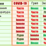 Як визначити коронавірус – основні симптоми, порівняння зі схожими захворюваннями
